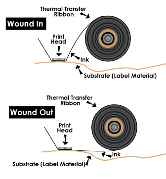 Wound in or wound out diagram